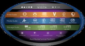 AVID MediaCentral Platform