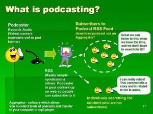 Esquema qué es el podcasting