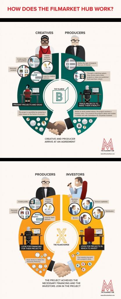Infografía sobre cómo trabaja Filmarket Hub