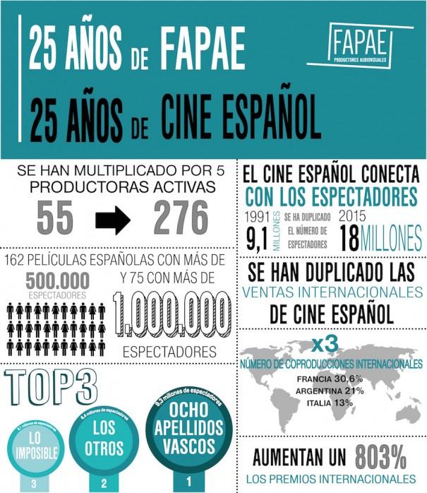 Infografía 25 años de FAPAE