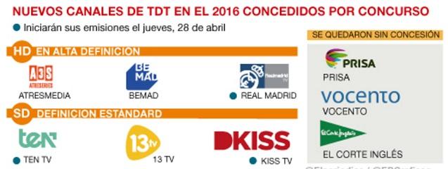 Los nuevos canales de TDT